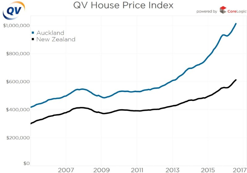 Qv Reports That Average Value For Auckland Tops 1million